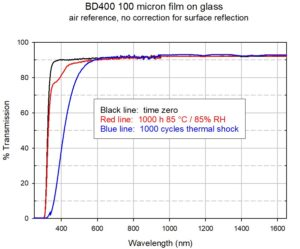BD400 films exposed to stress tests