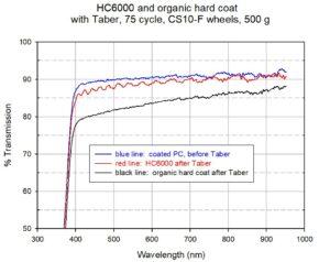 HC6000 spectra